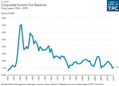 On America's Corporate Taxes