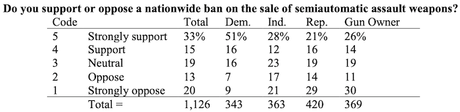 Results From The Latest Poll Of Texas Voters