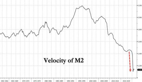 Monday Monetary Meltdown – Velocity of Money Crosses a Dangerous Threshold