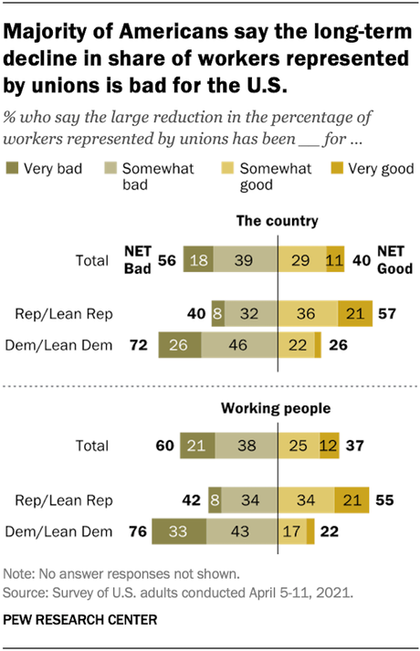 Majority Of Americans See Decline Of Labor Unions As Bad