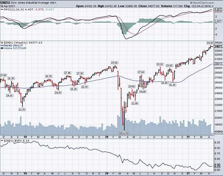 Testy Tuesday – Trouble at Dow 34,000?