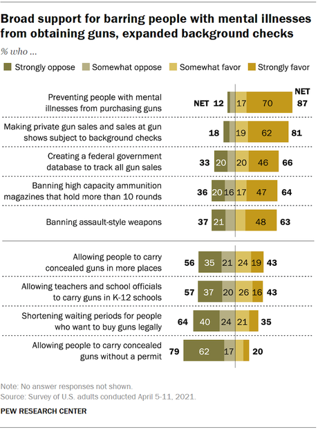 Most Americans Want Stricter Controls On Guns
