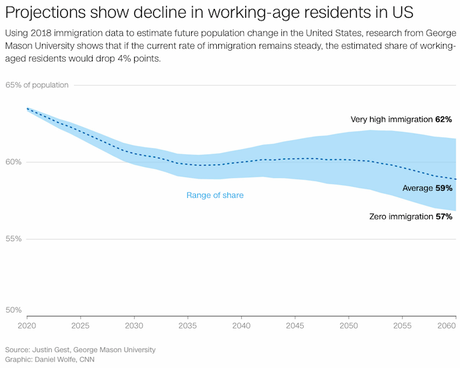 U.S. Needs More Immigrants For A Healthy Economy
