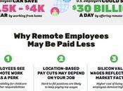 Remote Work Modern Wage