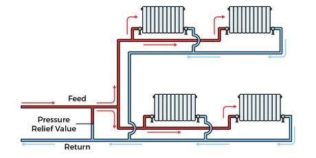 Feed and return pipe system diagram