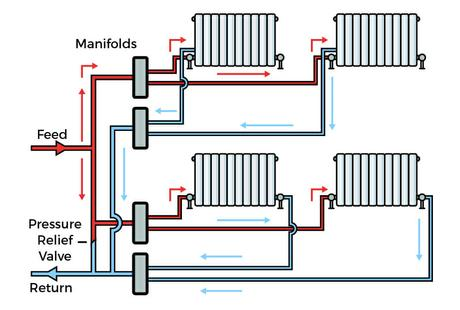 The Ultimate Guide To Heating Pipework