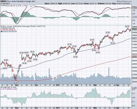 34,000 Thursday – Dow Back to Testing the Highs