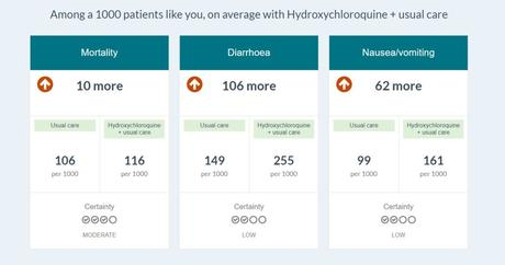 Why the AIIMS/ICMR 2021 COVID guideline is wrong about hydroxychloroquine ?