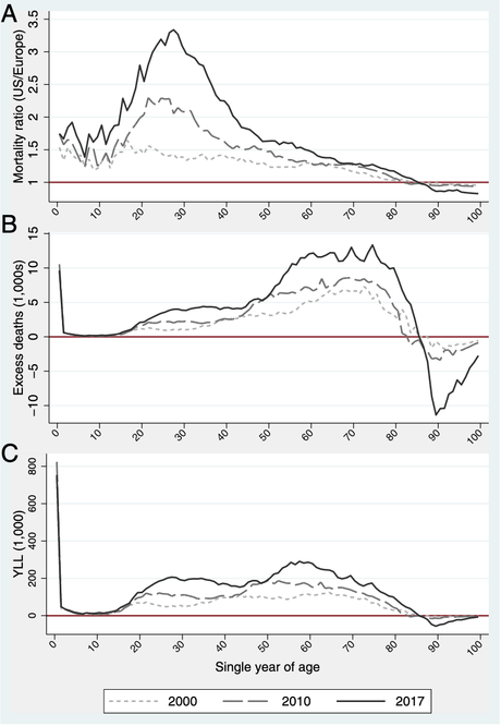 Excess mortality rates since 2000 in the US compared with Europe.