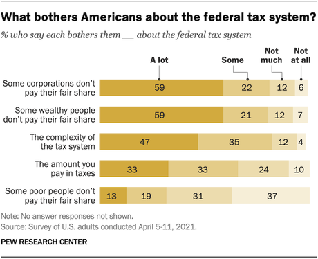 Public Says Corporations/Rich Don't Pay Fair Share Of Taxes