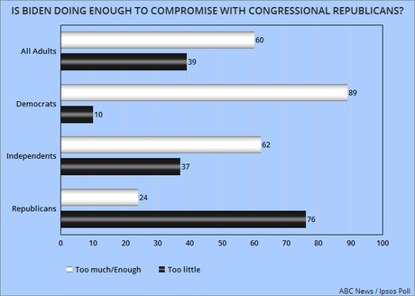 Public Sees Biden Trying To Compromise & GOP Refusing It