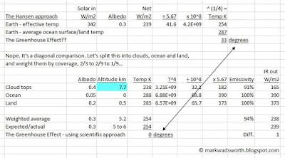AGW theory is based on two blatant 'diagonal comparisons' (Part 1)