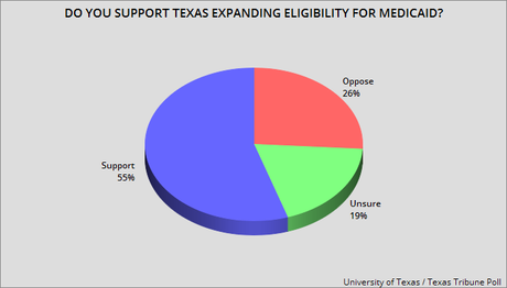 Texas Legislators Don't Reflect The Will Of Texas Citizens