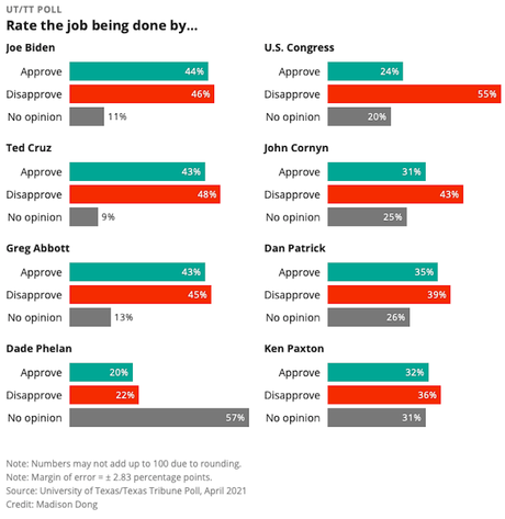 Biden's Job Approval Rivals State Officials In Texas