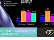 Closing Gap: Reach Herd Immunity America