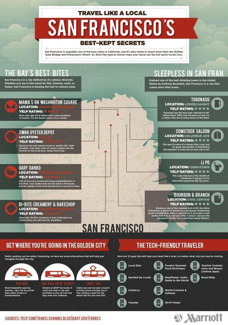 What to do in San Francisco Infographic