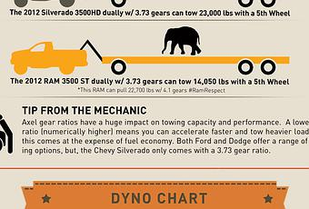 Diesel Engines Compared Ford Vs Chevy Vs Dodge Pickups  Paperblog