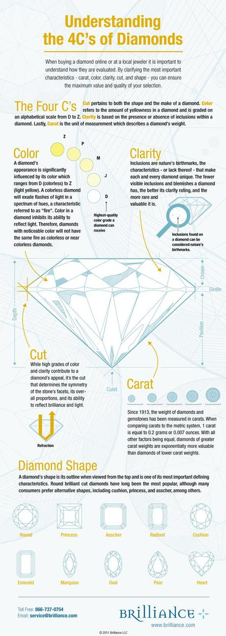 Guide To Diamonds Infographic