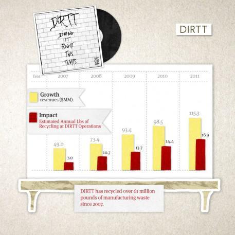 Rockstars of the New Economy: DIRTT Environmental Solutions