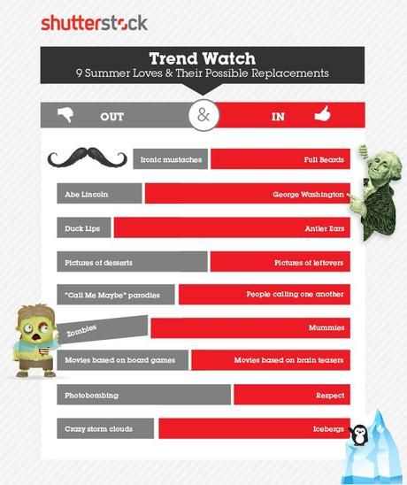 Infographic on Shutterstock Summer/Winter Trends