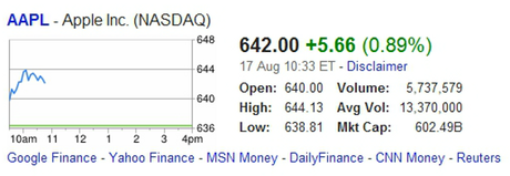 Apple Stock At New High