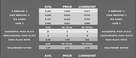 Comparing Carey Price and Henrik Lundqvist