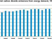 Emissions Lowest Level Years