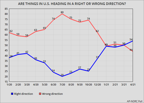 Majority Now Thinks The U.S. Is Moving In Right Direction