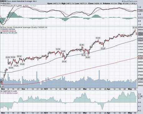 Which Way Wednesday – Dow 34,000 Edition (again)