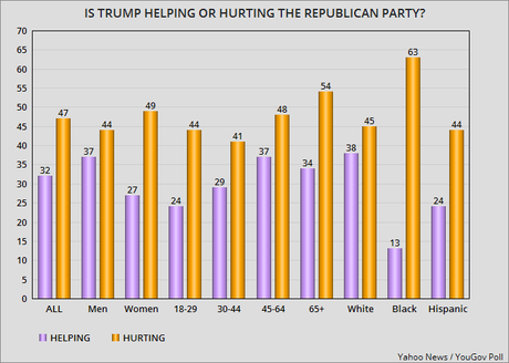 Republicans May Like Trump - But Most Americans Don't