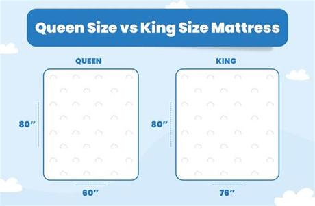 A standard king mattress measures 76×80 inches (6'4″ by 6'8″), and a california king measures 72×84 inches (6'0″ by 7'0″). Everything You Need To Know About Queen Size Mattresses