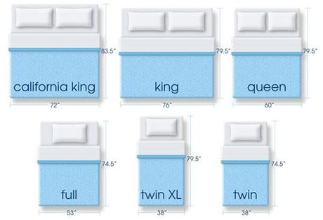 A queen bed's dimensions are shorter with a width at 80 inches long and 60 inches wide. Mattress Size Dimensions - Serta Comfort 101