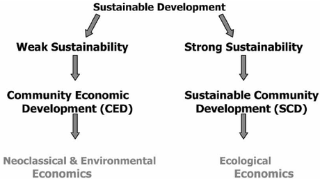 Environmental and ecological economics on the spectrum of adherence to sustainable development.