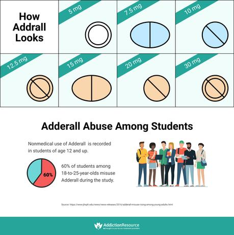 Adderall. Stimulant Abuse and Prevention