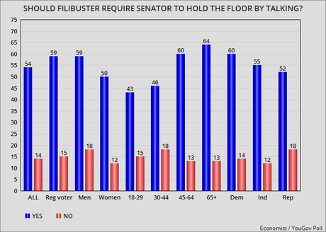 Most Americans Want Senate Filibuster To Be Reformed