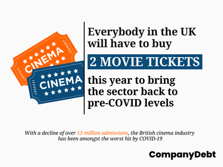 2 Tickets Per Person to Save UK Cinema Sector