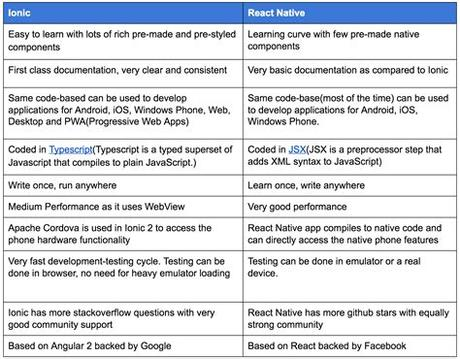 One interesting point to note is that while architectural differences will likely remain between a native and web application for some time, the user experiences. Native vs Hybrid apps. What to choose in 2019?