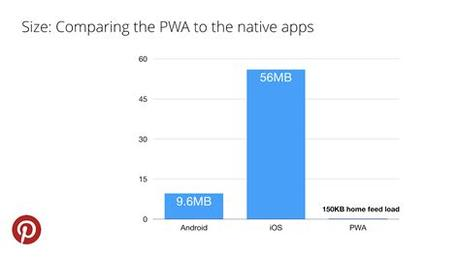 Different kinds of paradigms can be identified in the mobile app landscape: Progressive Web Apps (PWA) Vs Native App - Pros and cons!