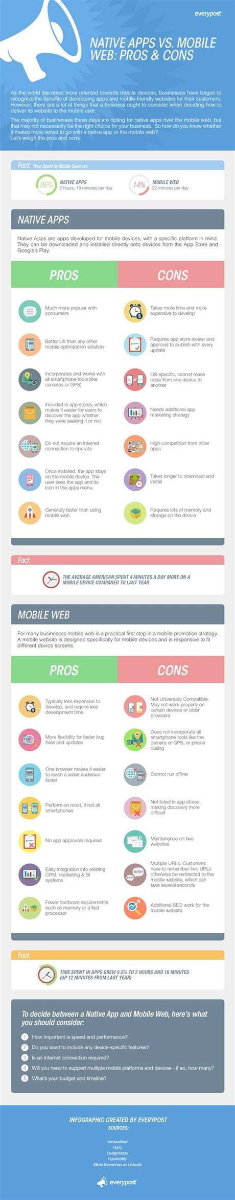 Because native apps are native to the platform, they work faster. Native Apps vs. Mobile Web: Pros and Cons #infographic ...