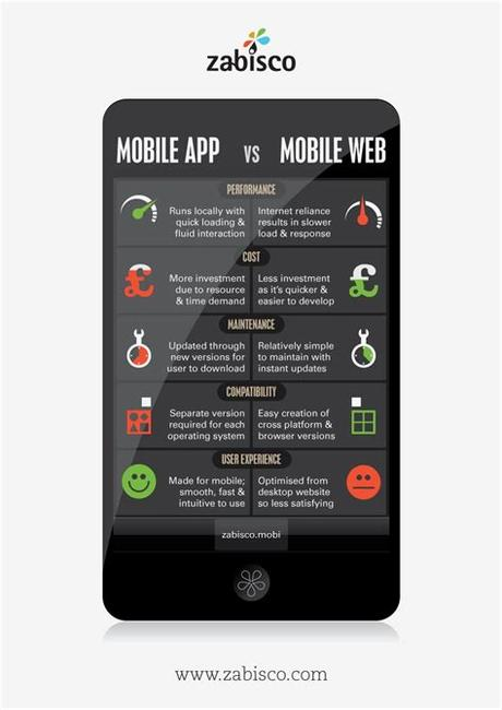 How do native apps compare? Mobile apps vs. mobile web - the pros and cons. # ...