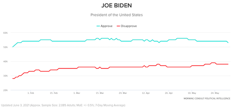 Biden's Approval Is Strong Compared To 12 Other Leaders