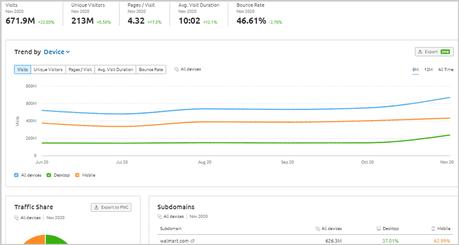 Semrush Traffic analytics
