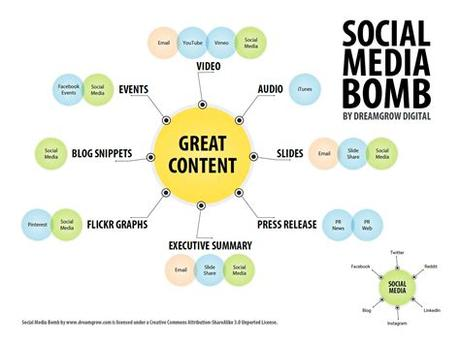 So how to make a social networking app? Content Atomization: How to Build a Social Media Bomb ...