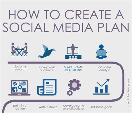 Once you make a choice of the social media category, investigate the current trends on social media. Creating a Social Media Plan: Make Some Decisions - Arts ...