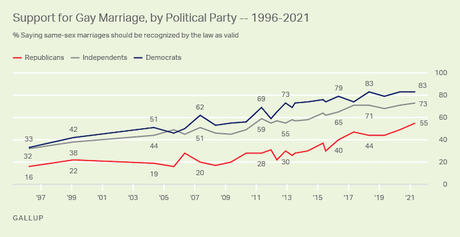 A Record 70% Now Supports Legal Same-Sex Marriage