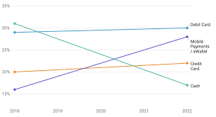 You can earn paypal money instantly after becoming a member and filling out a survey. 50 Global Mobile Payment Stats Data Trends Feb 2020