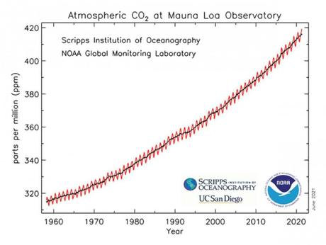 PHOTO: A graph depicts the upward trajectory of carbon dioxide in the atmosphere as measured at the Mauna Loa Atmospheric Baseline Observatory by NOAA and the Scripps Institution of Oceanography. The annual fluctuation is known as the Keeling Curve.