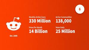 Try to follow the account and send a private. Social Media Statistics 2021 Top Networks By The Numbers Dustin Stout