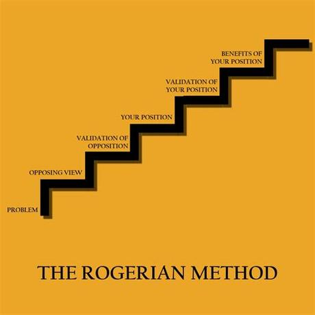 Any questions and thanked for their cooperation. How to Organize a Paper: The Rogerian Method - The Visual ...