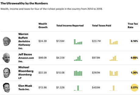 Super-Rich Pay A Far Smaller Percentage In Taxes Than You